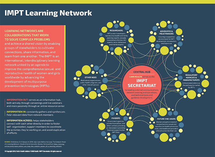 IMPT Learning Network